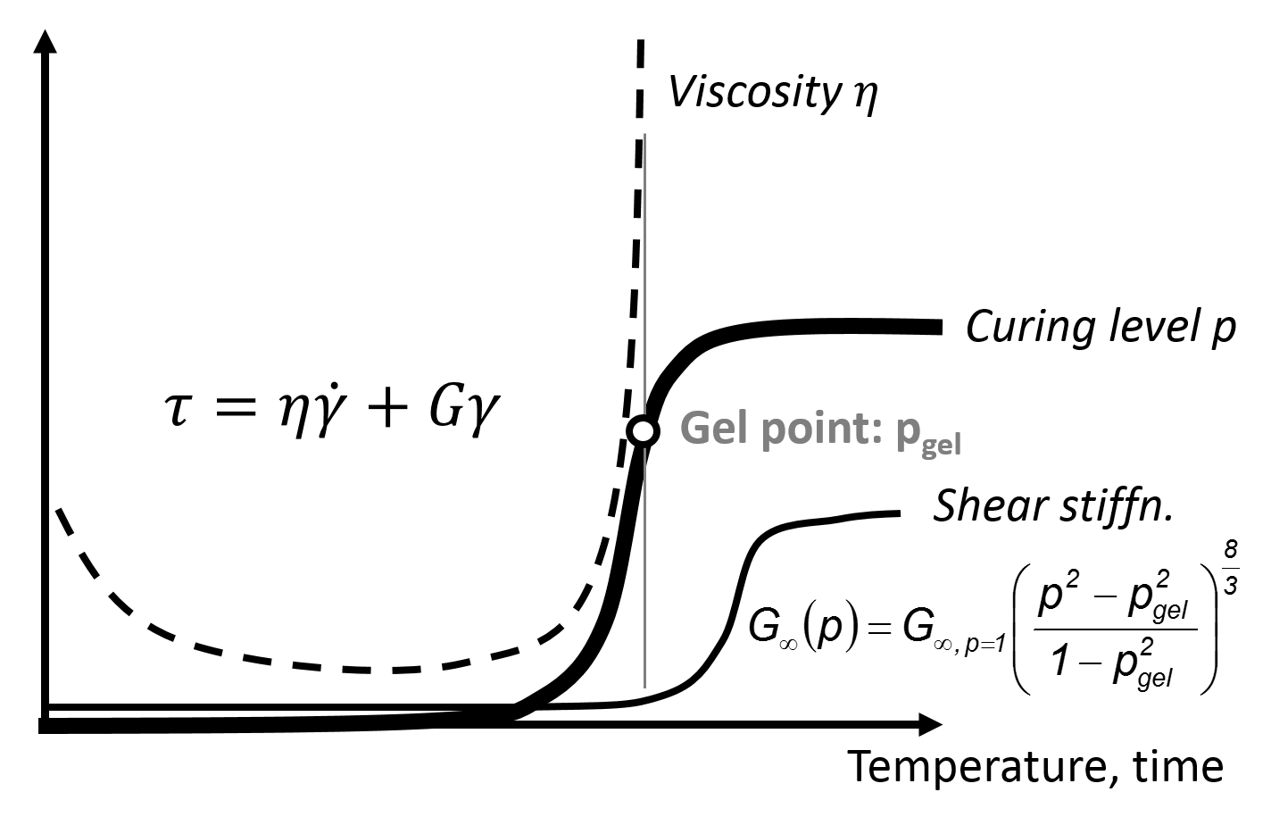 Diagram showing some Viscoelastic Material Properties like Viscosity, Gel Point and Shear Stiffness depending on Temperaure and Time