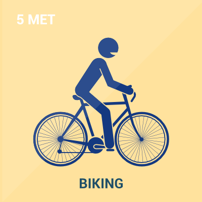Schematic showing Metabolic Equivalent Level of Biking
