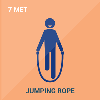 Schematic showing Metabolic Equivalent Level of Jumping Rope