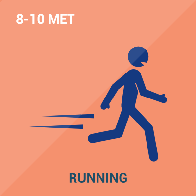 Schematic showing Metabolic Equivalent Level of Running