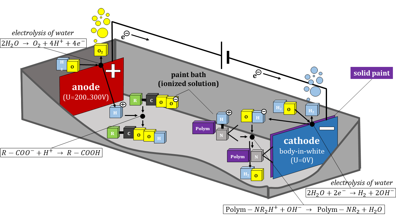 Schematic of Chemical Reactions taking place in Electrophoretic Deposition Coating
