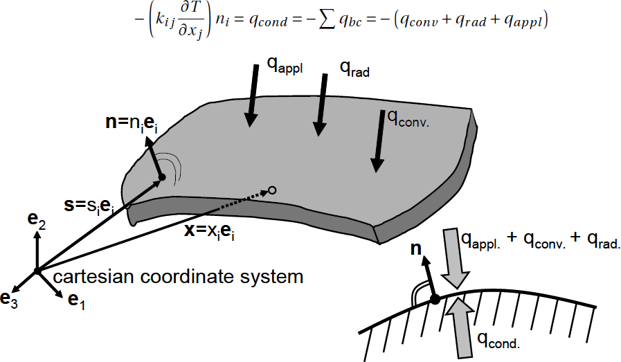 Image Showing some Formulas related to the Finite Element Method used in THESEUS-FE